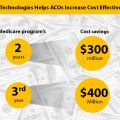 How Vee Technologies Helps ACOs Increase Cost Effectiveness