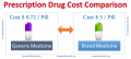 Advantages of purchasing Generic Drugs Online