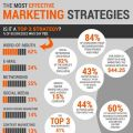Marketing Strategies for a Small Marketing Budget