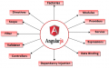 Angular. Js developers