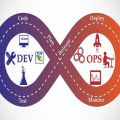 What is The Future of DevOps?