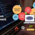 PHP Web Development & Application Development Company