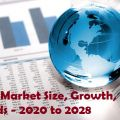 Global Laundry Product Market 2020-2028 Demand and Insights Analysis Report